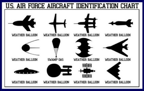 US-Air-Force-UFO-Chart