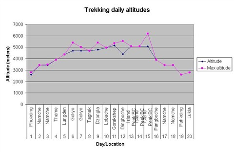 trekking_altitudes
