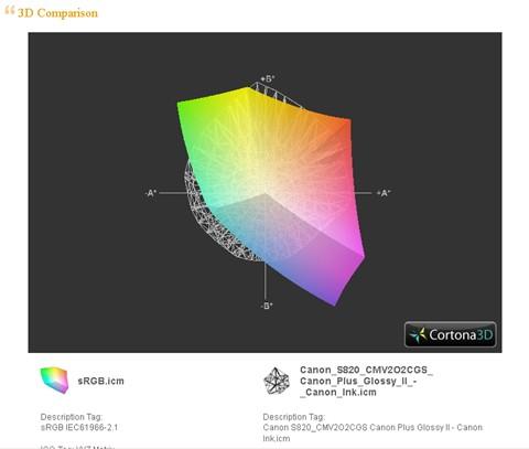 icc view graph SS820 optm 2 vs sRGB