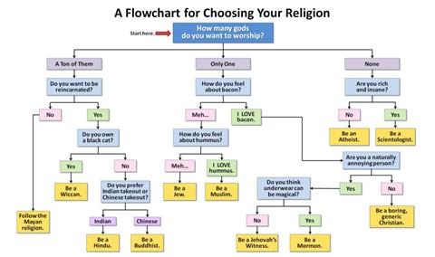 Religion Flowchart