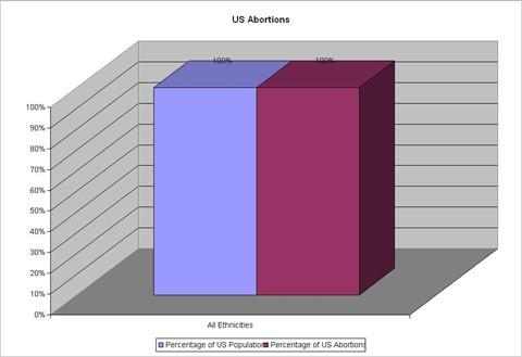 Stupid Graph