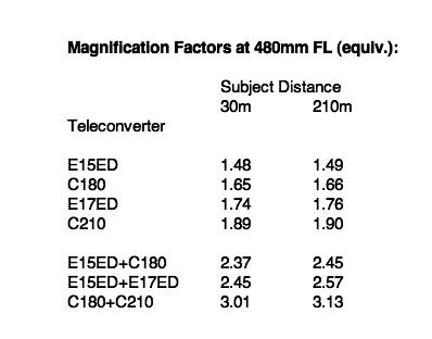magnification factors
