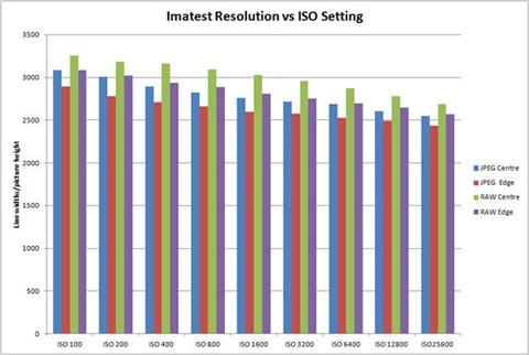 Canon 5D Mark 3 _res-vs-iso-graph_reference