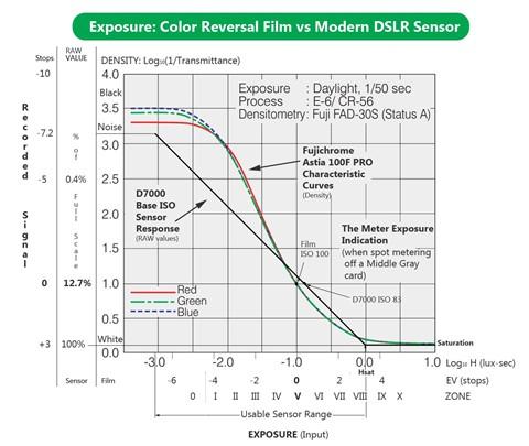 Exposure Film vs DSLR Sensor