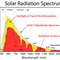 Solar-Radiation-Spectrum