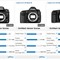 Nikon D600 vs Canon 5D Mark III and Mark II - DxOMark for cameras