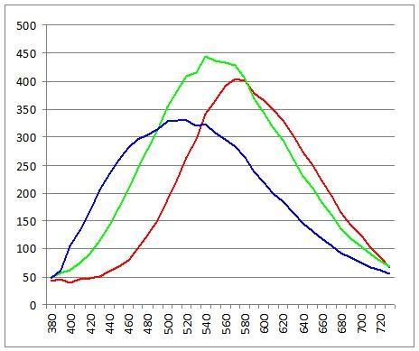 DP1s Response Curves